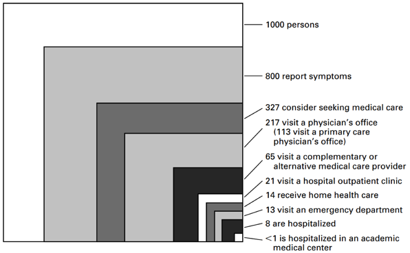 symptom checker helps when patients seek care