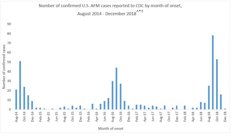 CDC-confirmed-cases-AFM