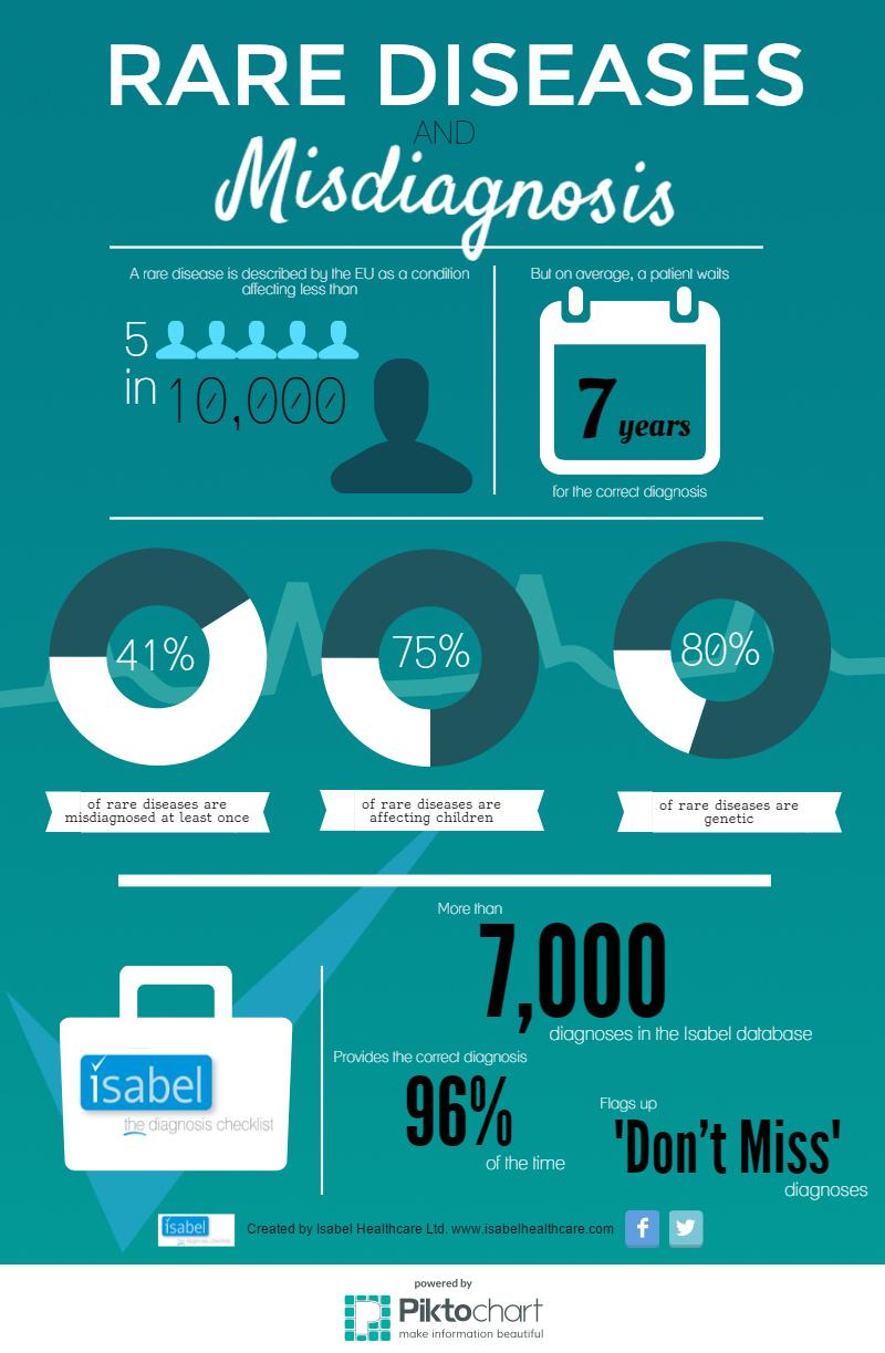 rare-diseases-misdiagnosis-inforgraphic